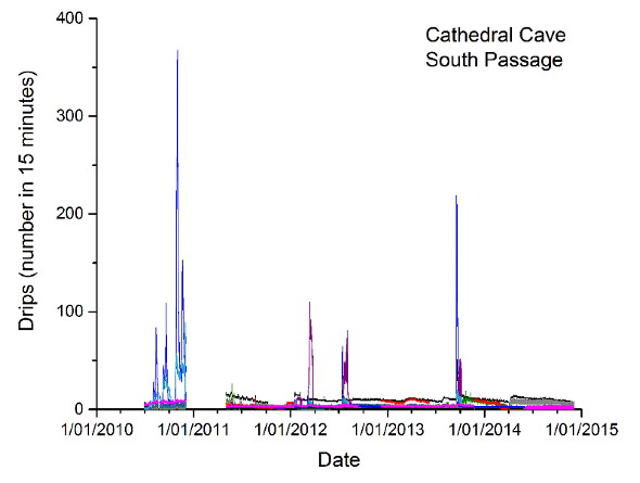 2)	Four years of infiltration water measurements at ~30m depth at Cathedral Cave, Wellington